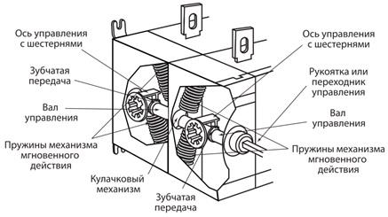 Рубильник ВНК-39-1 3П 630А реверсивный с установленной фронтальной ручкой управления TDM