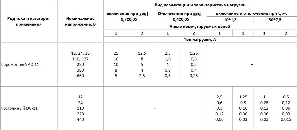 Выключатель путевой ВП15K21Б-291-54У2.8 10А 660В IP54 TDM