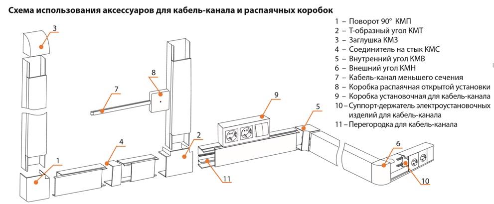 Заглушка кабельной трассы КМЗ 40х16 сосна (4 шт./комп.) TDM