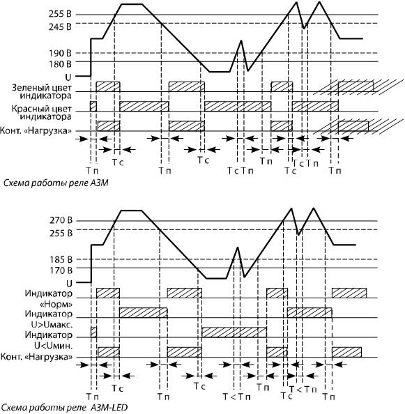 Схема работы реле