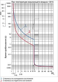 Пускатель ПРК32-1,6 In=1,6A Ir=1-1,6A Ue 660В TDM