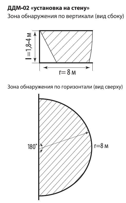 ДДМ-02