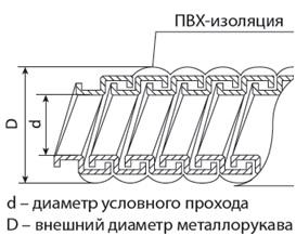 Металлорукав в ПВХ-изоляции РЗ-Ц-П нг d 10 черный без протяжки (50м) TDM