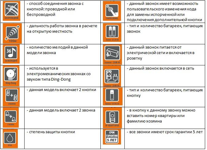 Кнопка народная КП-Н-01 (для пров. звонков, полиэт.пак.)